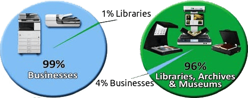 Book Scanner Sales vs Copier, MFC and Flatbed Scanner Sales
